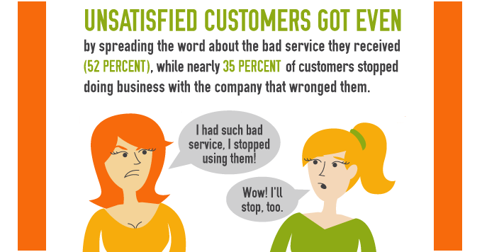 What do customers hate most about bad customer service