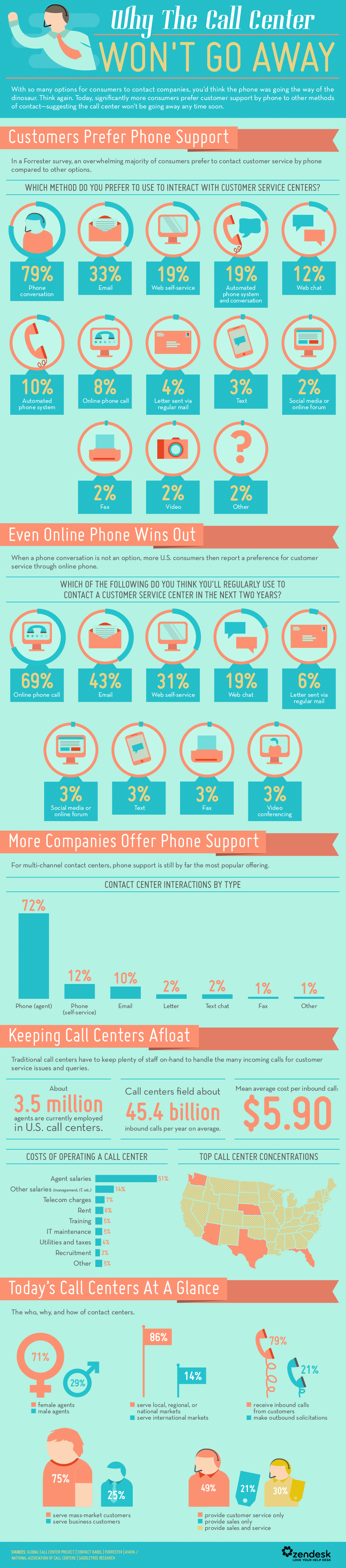 Call Centers Infographic